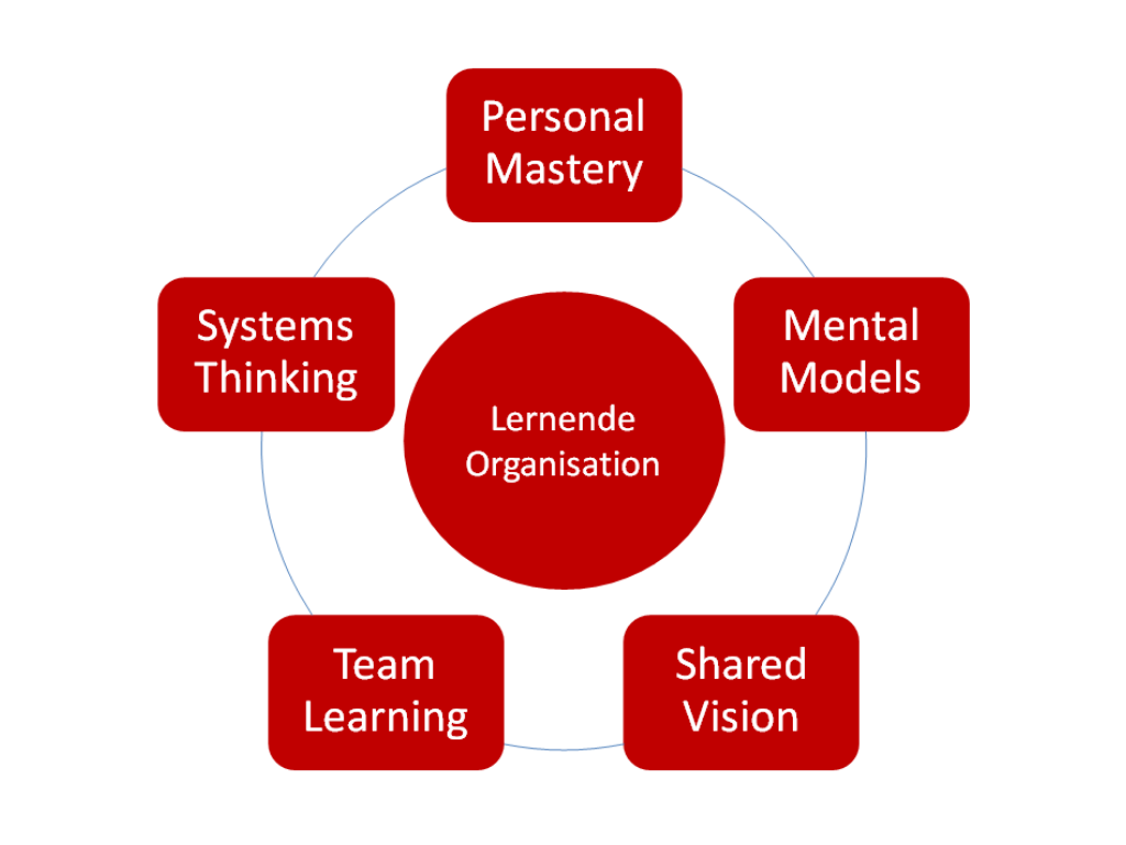 Lernende Organisation – Die fünf Disziplinen nach Peter Senge